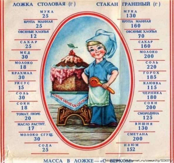 Таблица меры и веса продуктов.
