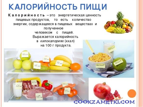 Таблица калорийности основных продуктов питания.